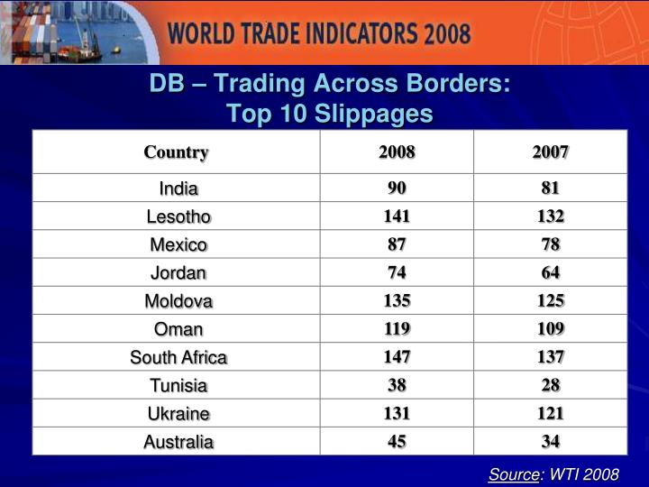 DB – Trading Across Borders:
