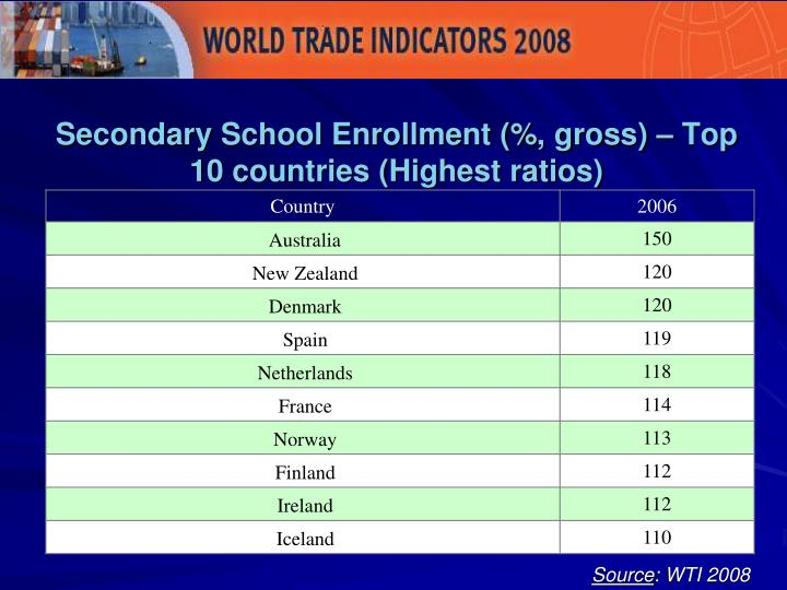 Secondary School Enrollment (%, gross) – Top 10 countries (Highest ratios)