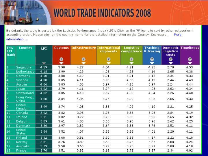 LPI Ranking