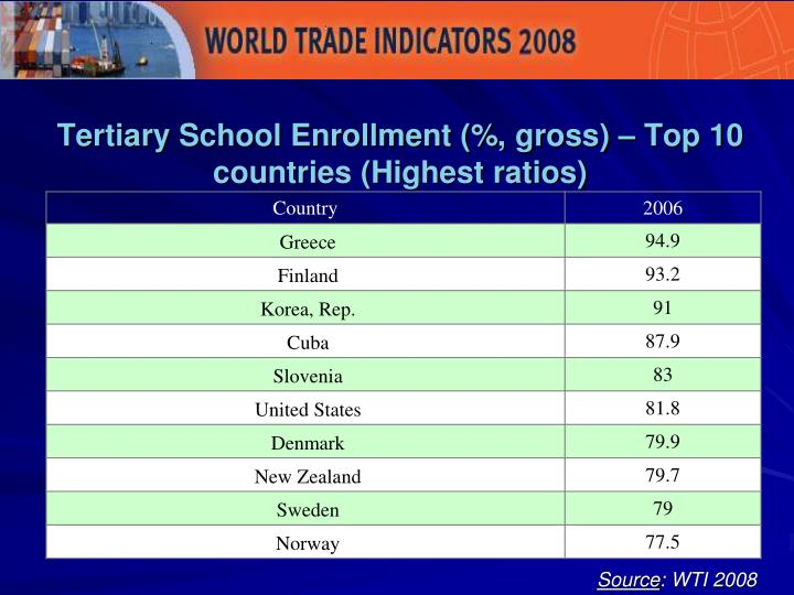 Tertiary School Enrollment (%, gross) – Top 10 countries (Highest ratios)