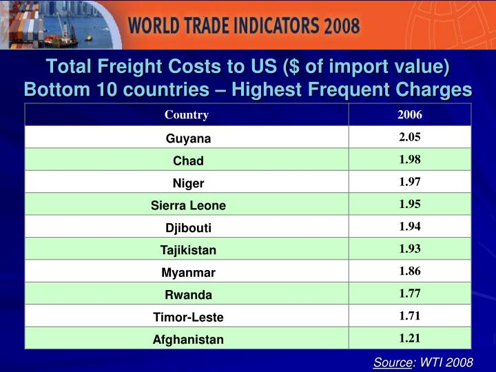 Total Freight Costs to US ($ of import value)