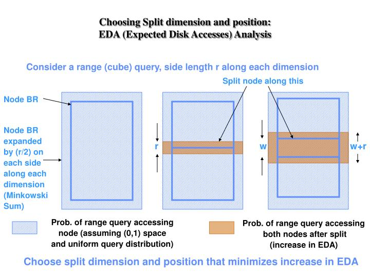 Choosing Split dimension and position: