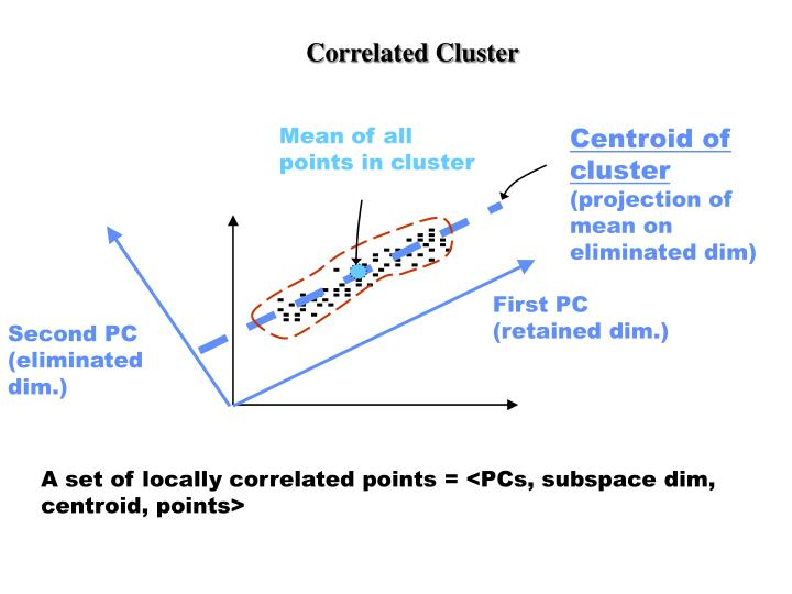 Correlated Cluster