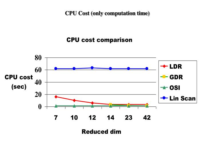 CPU Cost (only computation time)