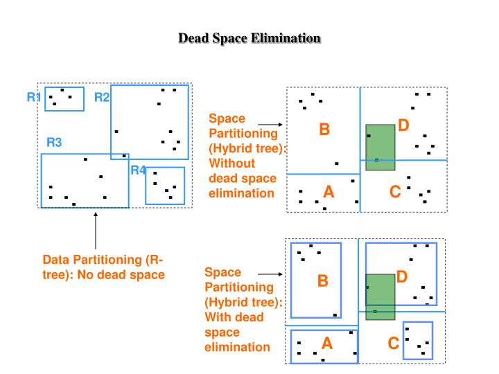 Dead Space Elimination