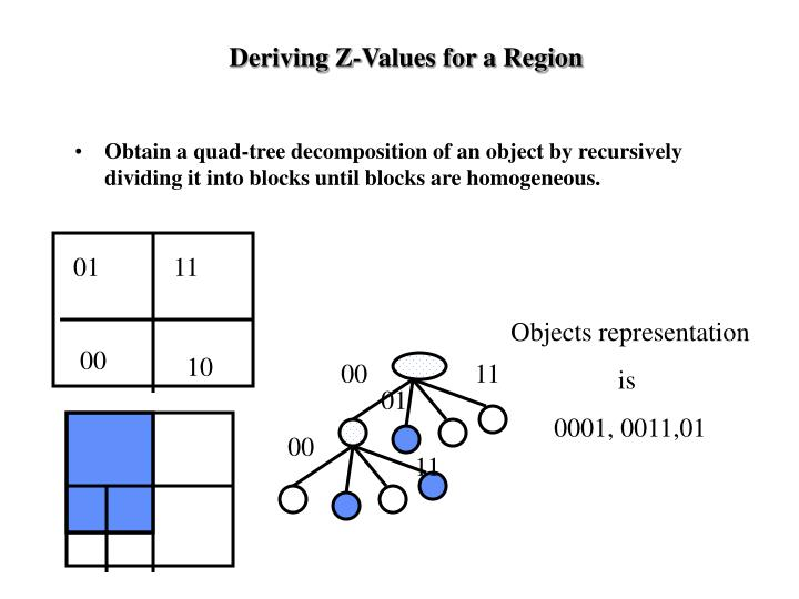 Deriving Z-Values for a Region