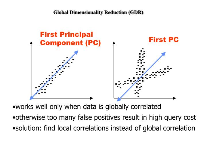 Global Dimensionality Reduction (GDR)