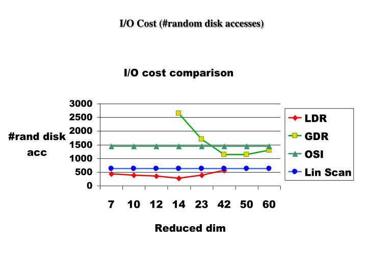 I/O Cost (#random disk accesses)