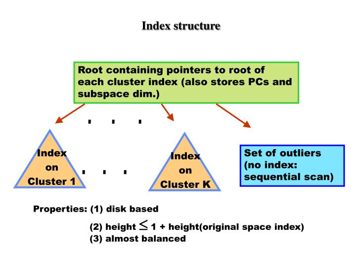 Index structure