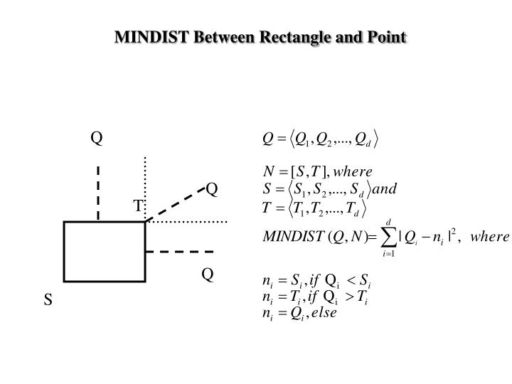 MINDIST Between Rectangle and Point