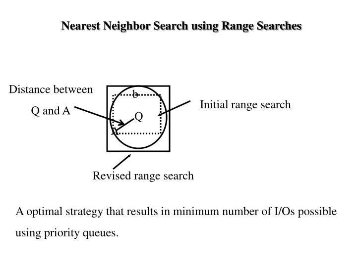 Nearest Neighbor Search using Range Searches