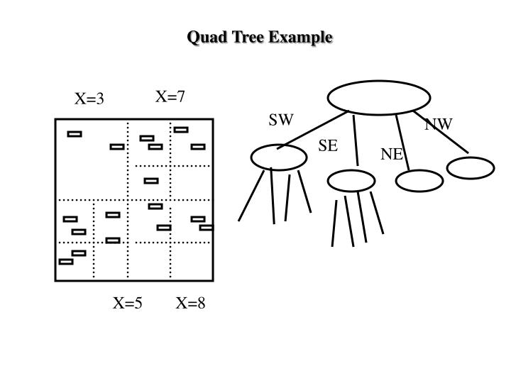 Quad Tree Example