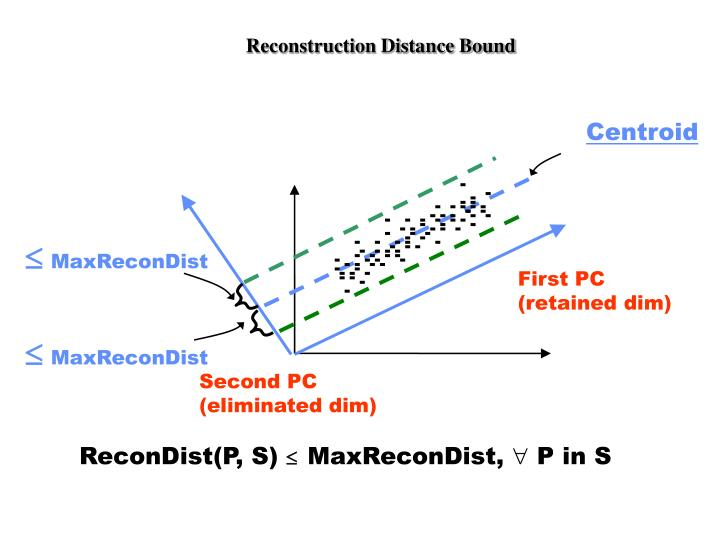 Reconstruction Distance Bound