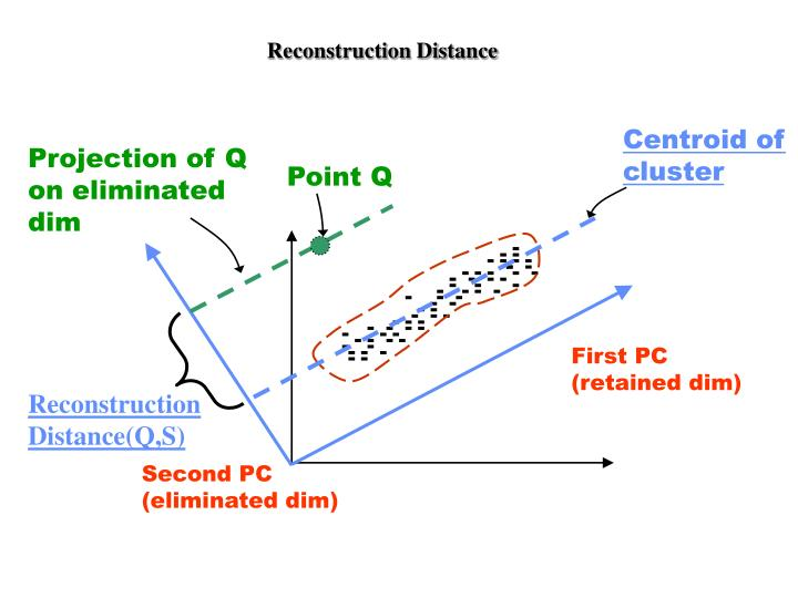 Reconstruction Distance