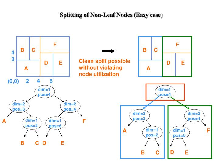 Splitting of Non-Leaf Nodes (Easy case)