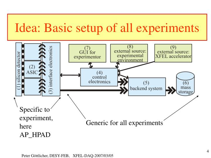 Idea: Basic setup of all experiments