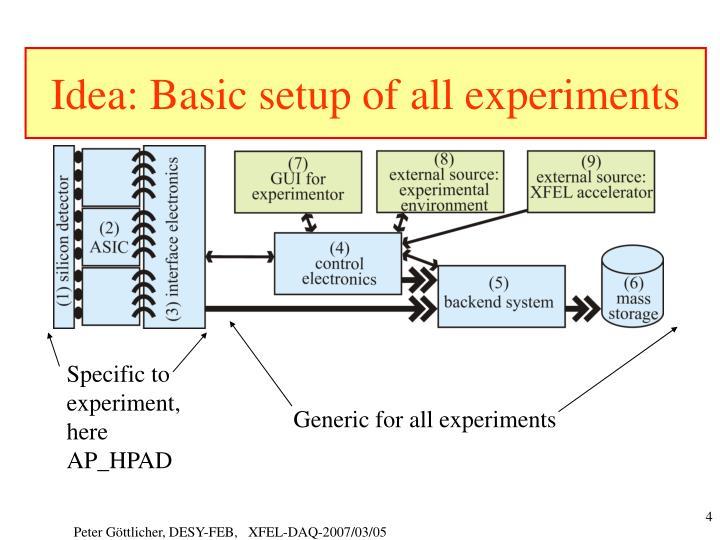 Idea: Basic setup of all experiments