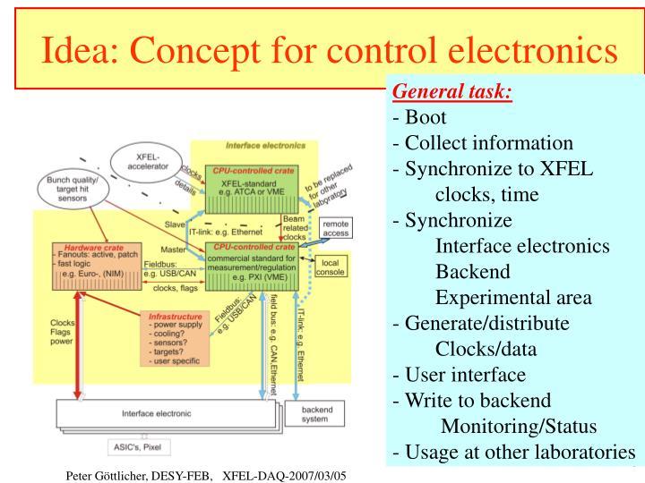Idea: Concept for control electronics