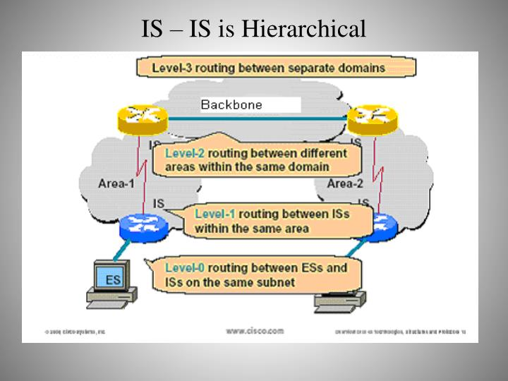 IS – IS is Hierarchical