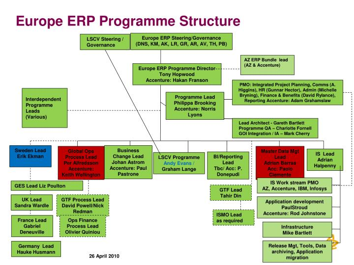 Europe erp programme structure