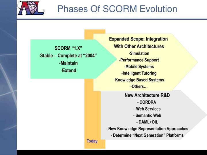 Phases Of SCORM Evolution