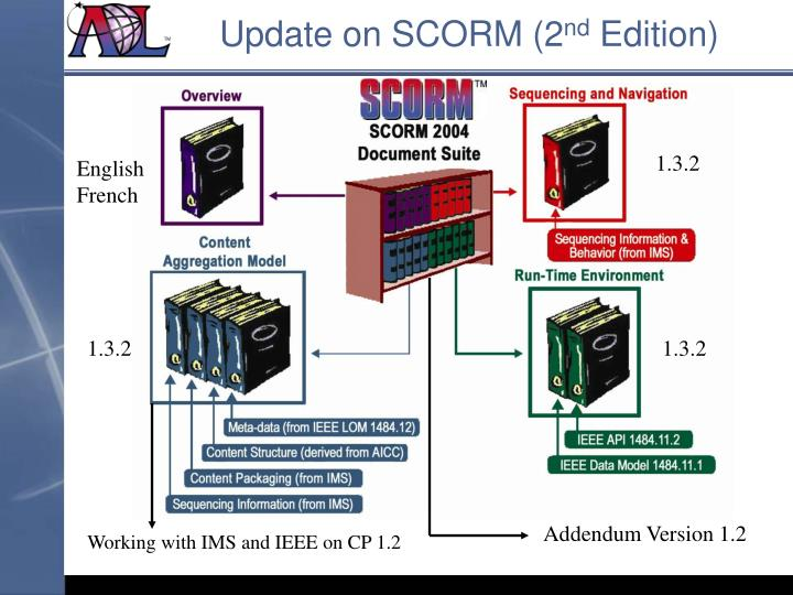 Update on SCORM (2