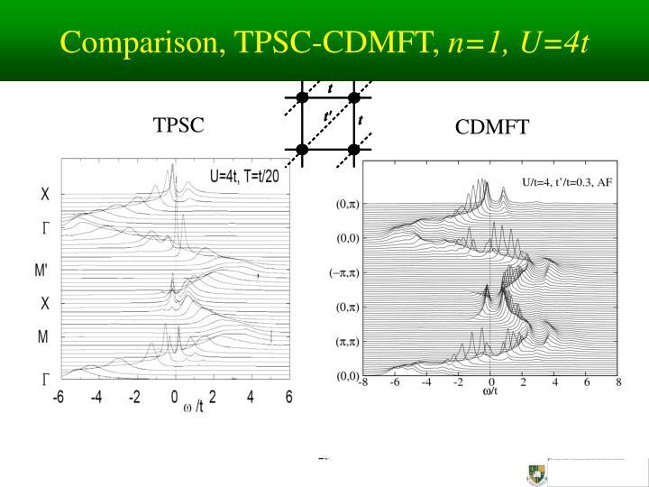 Comparison, TPSC-CDMFT,