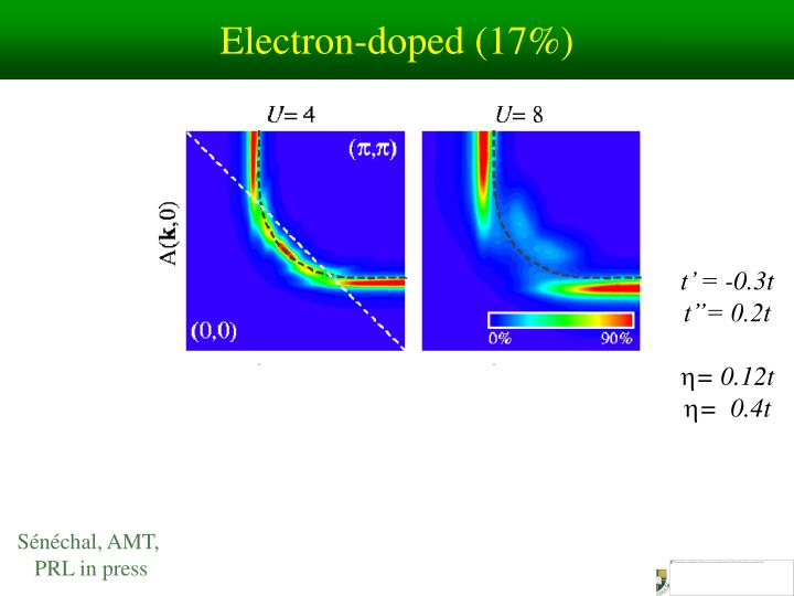 Electron-doped (17%)