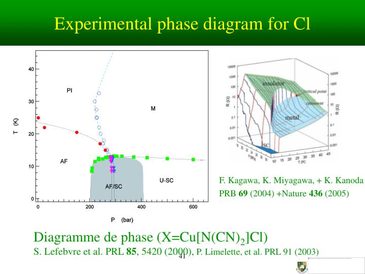 Experimental phase diagram for Cl