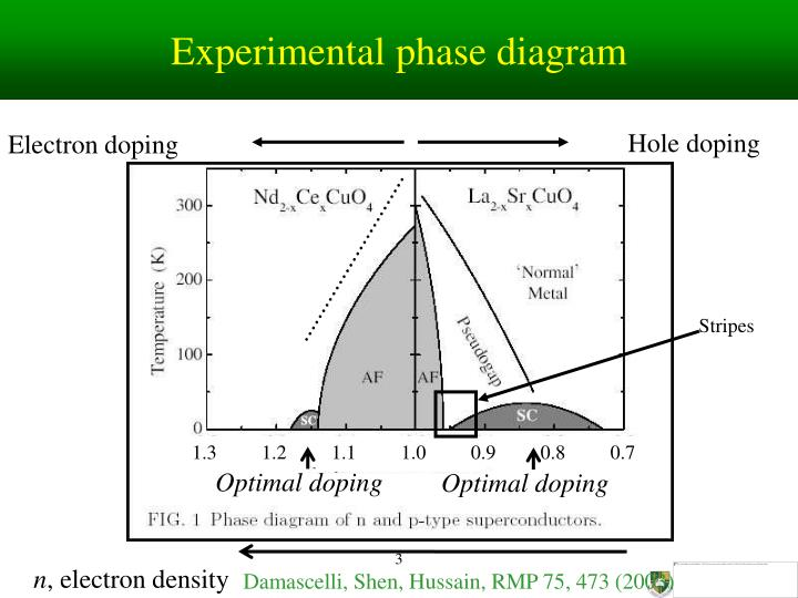 Experimental phase diagram