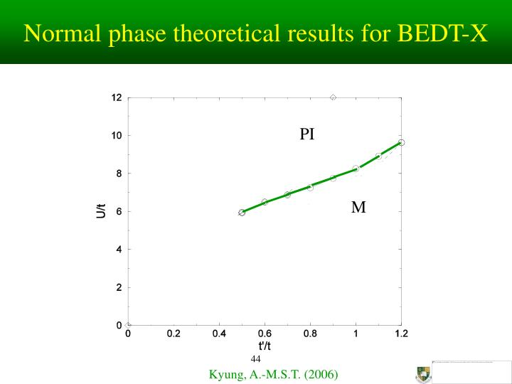 Normal phase theoretical results for BEDT-X