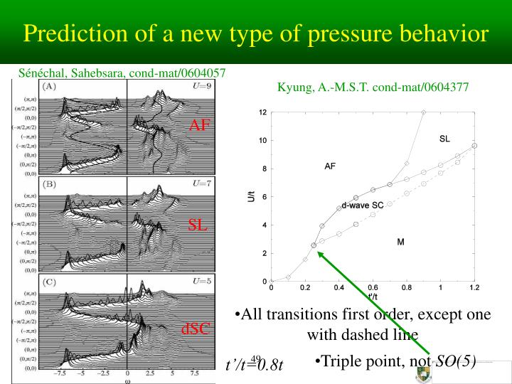 Prediction of a new type of pressure behavior
