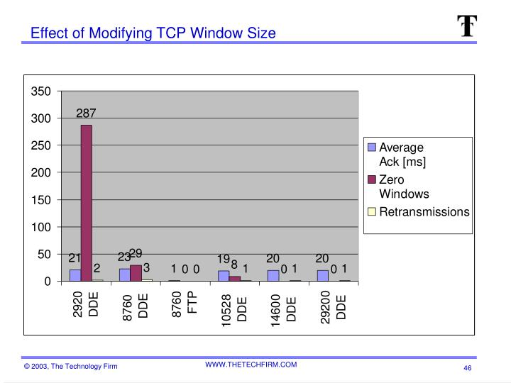 Effect of Modifying TCP Window Size