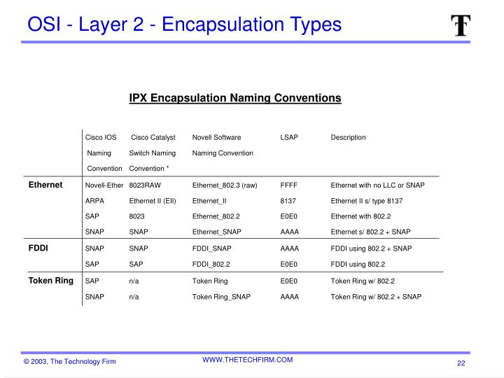 OSI - Layer 2 - Encapsulation Types