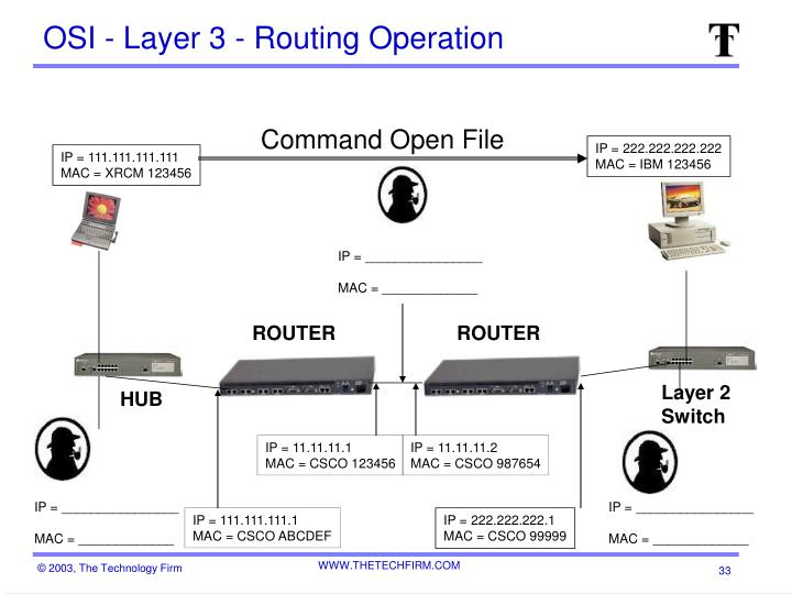 OSI - Layer 3 - Routing Operation