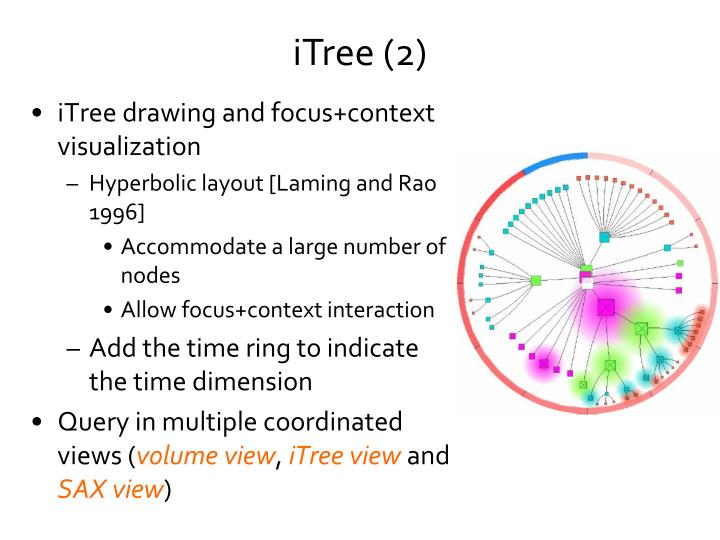 iTree drawing and focus+context visualization