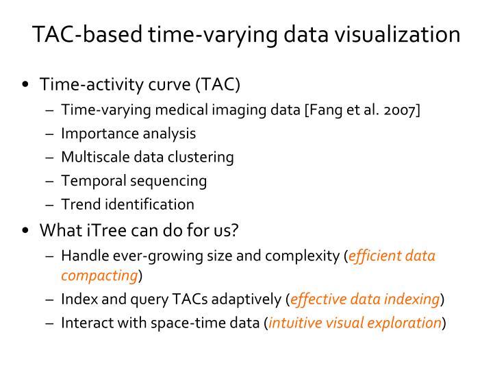 Time-activity curve (TAC)