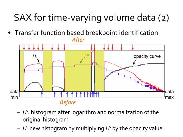 Transfer function based breakpoint identification
