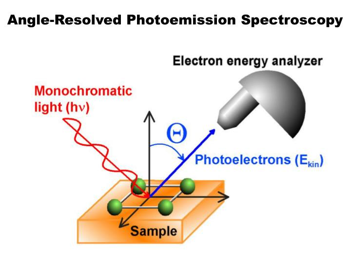 Angle-Resolved Photoemission Spectroscopy