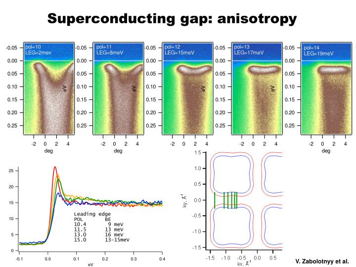 Superconducting gap: anisotropy