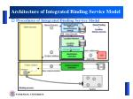 architecture of integrated binding service model2