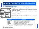 architecture of integrated binding service model4