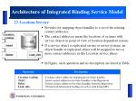 architecture of integrated binding service model5