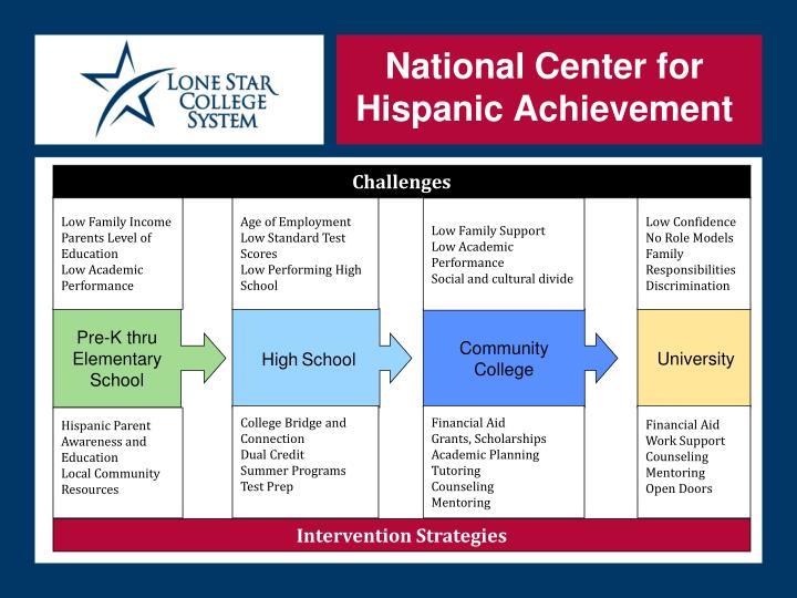 National Center for