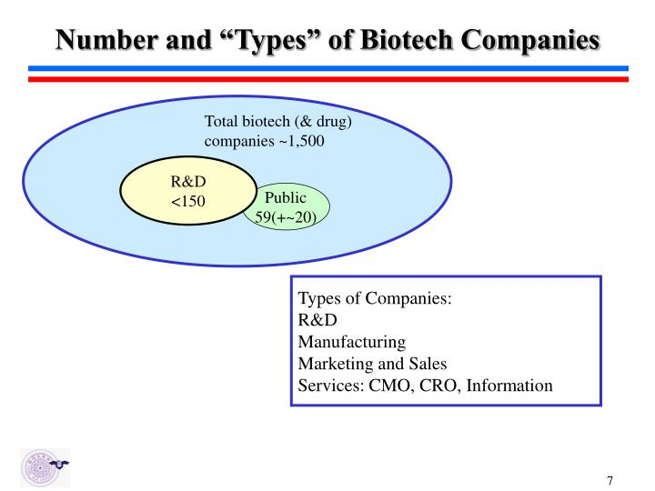 """Number and """"Types"""" of Biotech Companies"""