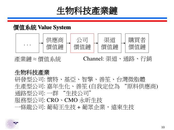 生物科技產業鏈