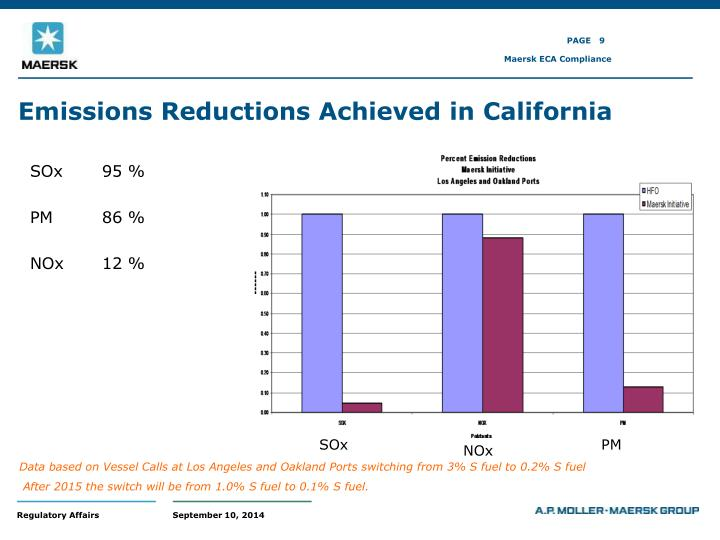 Emissions Reductions Achieved in California