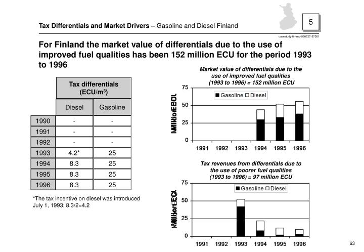 Tax differentials (ECU/m
