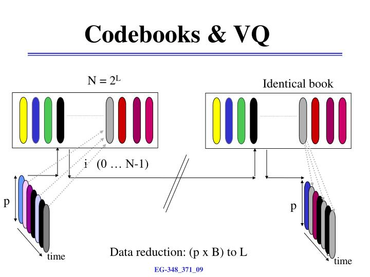 Codebooks & VQ