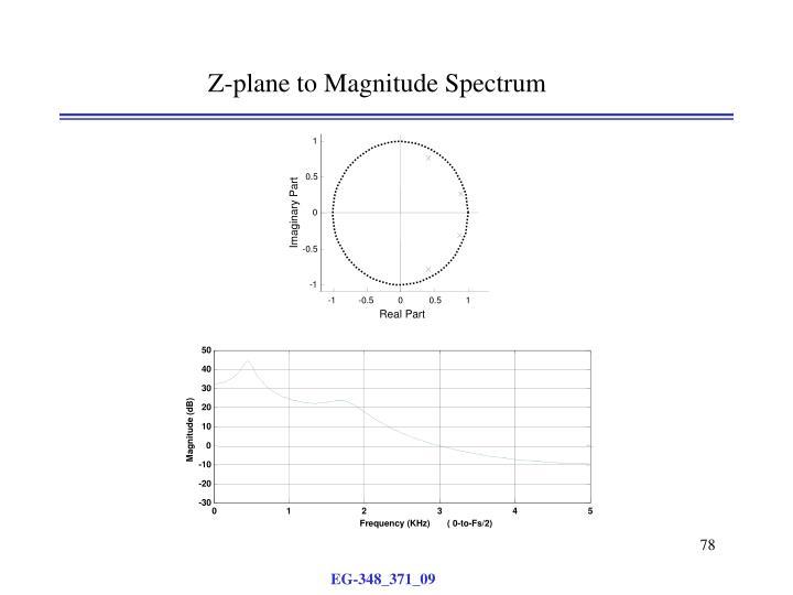 Z-plane to Magnitude Spectrum